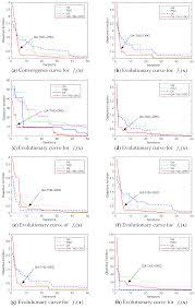 Javascript Math Ceil Decimal Places by Algorithms Free Full Text A Genetic Algorithm Using Triplet