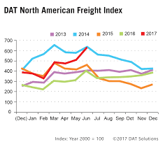 Spot Market Freight Volumes, Rates On The Move: DAT - Truck News Load To Truck Ratio Dat Truckersedge Pro New Load Board Service Truckerplanet Trucking Life Tonnage Slips 18 In August Transport Topics Technology Takes The Stage At Consumer Electronics Show David Wilkens Home Facebook 3 Tips Find Quality Carriers Be A Freight Broker Loadtotruck Ratios Stay Strong Despite Freight Slippage Amazoncom Fun Pickup Trucker Long Sleeve Shirt Dat Apparel Top 10 Blog Posts Of 2017 Boards History