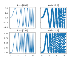 Numpy Tile New Axis pylab examples example code subplots demo py u2014 matplotlib 2 0 2