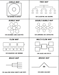 Double Bubble Map Template Awesome Thinking Maps Teaching Templates Editable Lovely Best Images On