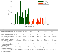 Viral Shedding Herpes Simplex by Frequency Of Herpes Simplex Virus Type 2 Hsv 2 Shedding