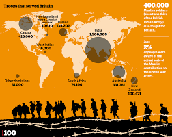 Most Decorated Soldier Uk by The Troops From Around The World That Served Britain In Wwi