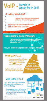 Voip Trends Best 25 Hosted Voip Ideas On Pinterest Voip Phone Service Saas Integration Trends Mulesoft Voip Ytd25 5 Call Center To Watch Out For In 2017 Pdf Pdf Archive 2015 Social Media Marketing Report Trtradius Firstlight Blog Technology The History Of Consumer Communication Video Chat Is Here Global Software Market 2018 Share Trend Segmentation And Uk Business Whats New 2016