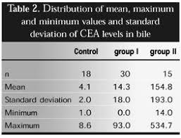 cea test normal range value of cea level determination in gallbladder bile in the