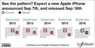 Apple Release Patterns — InfoNewt