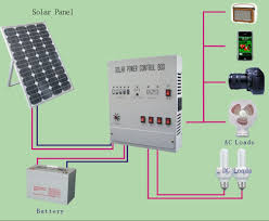 Home Solar Power System Design Captivating Home Solar Power System ... Ground Mounted Solar Top 3 Things You Should Know Energysage Home Power System Design Gkdescom Built 15 Steps With Pictures Best For Photos Interior Ideas Gujarat To Install Solar Panels On 300 Houses Ergynext How Go Dewa A Simple Guide Proptyfinderae Blog Panels Michydro Offgrid Systems Fsrl Projects And Control Of Modular Bestsun Cheap 2000w Offgrid Or Residential Beautiful Panel Outstanding Typical Electrical Wiring Diagram
