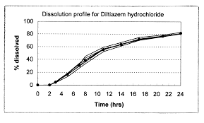 High Ceiling Diuretics Meaning by Patent Us6569456 Osmotic Device Containing Diltiazem And An Ace