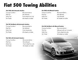 100 Tow Truck Albuquerque Versatile Able Fiat Models FIAT And Alfa Romeo Of