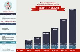 Yelp Advertising Package Pricing 12 Month Program
