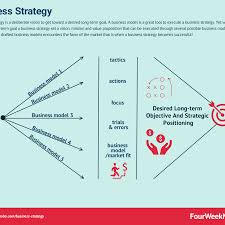 Business Strategy Definition Examples And Case Studies FourWeekMBA