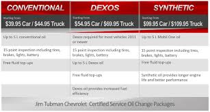 100 How To Change Oil In A Truck Tubman Chevrolet Ottawa ON