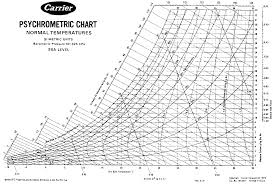 normal temperature range chart farm structures appendix dimensions and properties of steel