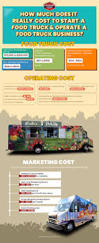 100 Starting Food Truck Business How Much Does It Really Cost To Start A Food Truck Custom