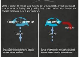 Should Ceiling Fans Spin Clockwise Or Counterclockwise by What Direction Should Ceiling Fans Rotate In The Summertime