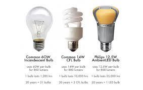 federal light ban lighting comparison â inhabitat â green design