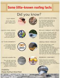 some known roofing facts visual ly