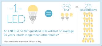 energy efficient lighting dc sustainable energy utility