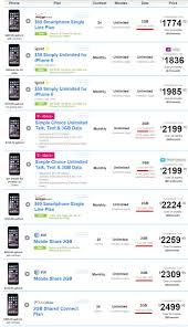 iPhone prices pared is it cheaper to pay full price upfront