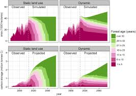 Define Carbon Sink Geography by Land Use Dynamics Influence Estimates Of Carbon Sequestration