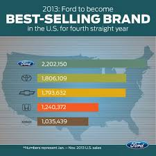 Koons Ford Of Annapolis: FORD EXPECTS BEST-SELLING BRAND REPEAT IN ... Best Selling Pickup Truck 2014 Lovely Vehicles For Sale Park Place Top 11 Bestselling Trucks In Canada August 2018 Gcbc These Were The 10 Bestselling New Cars And Trucks In Us 2017 Allnew Ford F6f750 Anchors Americas Broadest 40 Years Tough What Are Commercial Vans The Fast Lane Autonxt Brighton 0 Apr For 60 Months Fseries Marks 41 As A Visual History Of Ford F Series Concept Cars And United Celebrates Consecutive Of Leadership As F150