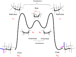Chair Conformation Of Cyclohexane by Chapter 4 Hydrocarbons Organic Chemistry Pre Med Science Mr