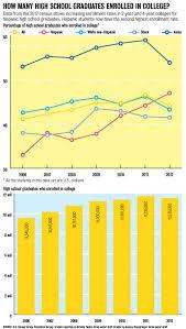 bureau of the census u s census bureau report shows increase in hispanic