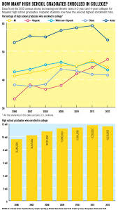 us censu bureau u s census bureau report shows increase in hispanic