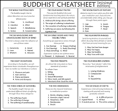 This Simple Cheat Sheet To Buddhist Philosophy Will Help You Stay On Your Path And Mindful Of The Four Noble Truths Buddhas First Sermon After He Reached