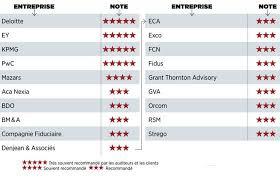 classement cabinet d audit palmarès exclusif les meilleurs cabinets d audit capital fr