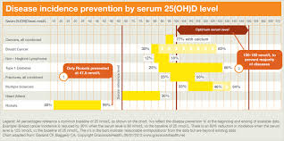 how much vitamin d is enough understanding dosage recommendations