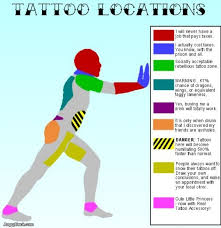 Tattoo Location Meanings