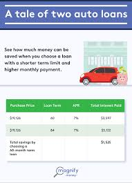 How To Handle An Upside-Down Car Loan - MagnifyMoney