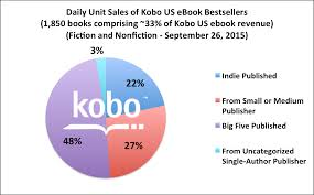 October 2015 – Apple, B&N, Kobo, And Google: A Look At The Rest Of ... Bn Has A Plan For The Future More Stores Fiction And Literature Books On Shelves Barnes Noble Usa Our Trip To New Whlist Bonding Over Board Game Inventory Album Imgur Hirankuru Rebrands Another Samsung Tablet As Nook The Verge Teen Scifi Book Covers At Book Cover Ideas Eruption Launch Adrienne Quintana Boanupes Hennessey Ingalls Redesign A Case Study Human Friendly To Sell Personalized Kids By Naperville Nobles Product List Usability Benchmark Homepage