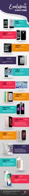 71 best La Storia di Apple images on Pinterest