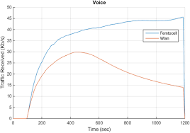 A Performance Evaluation Of WLAN-Femtocell-LTE Beyond The Capacity ... Patent Us7372844 Call Routing Method In Voip Based On Prediction Netops Meets The 21st Century Extrahop Argus 145 Plus Voip Demo Wavetel Test Mos Rtp Pesq Youtube Prsentationarg145pluseradslvoiptestanruf Audio Codecs Impact Quality Of Based Ieee80216e Enkapsulasi Voip Outside Voice Control Scenario Over Wireless Lan Vowlan Troubleshooting Guide Voip Paradocx Ip Network Packet Information Free Fulltext Evaluation Qos Performance Indreye01 Access Point User Manual 7signal