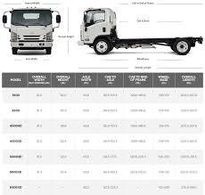 Low Cab Forward Truck| GM Fleet