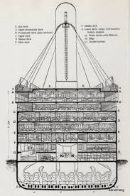 Sinking Ship Simulator The Rms Titanic by Titanic Cutaway Diagram Nautical Pinterest Cutaway Titanic