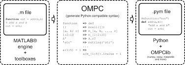 Python Decorators Simple Example by Frontiers Ompc An Open Source Matlab To Python Compiler