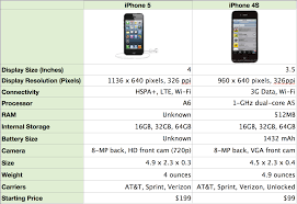Apple iPhone 5 vs iPhone 4S What s Changed What s New