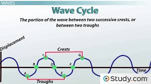 Vibrations And Waves Energy Motion