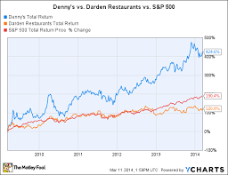 Denny s Is Leaving Olive Garden and Red Lobster In the Dust The
