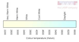 colour temperature and colour rendering index easy light bulbs