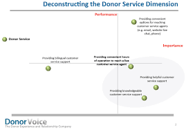Upmc Isd Help Desk why donors drop out the agitator fundraising direct marketing