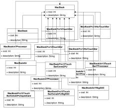 Decorator Pattern Class Diagram by Design Patterns On Ios Using Swift U2013 Part 1 2