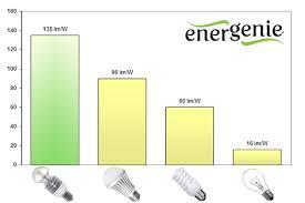energenie led bulb world s best 135 lumens per watt