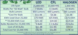 energy efficient light bulbs start saving energy today