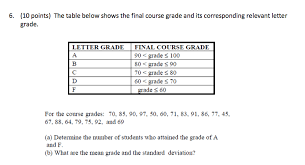 The Table Below Shows The Final Course Grade And I