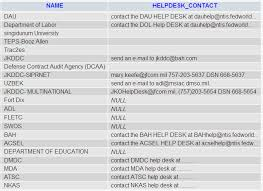 Jko Help Desk Number by Anonymous Hack Us Department Of Defence Analysis Of The Attack