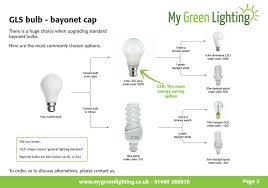 simple energy saving guide replacing bayonet gls bulbs my
