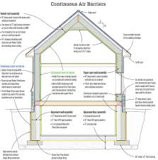 Insulating A Cathedral Ceiling Building Science by How To Insulate A High Performance Country Cottage Ecobuilding